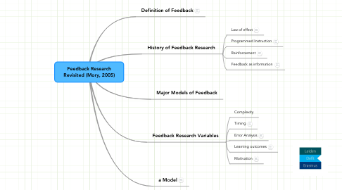 Mind Map: Feedback Research Revisited (Mory, 2005)