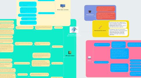 Mind Map: Построение запросов при поиске информации