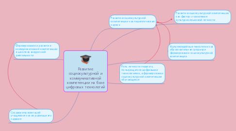 Mind Map: Развитие социокультурной и коммуникативной компетенции на базе цифровых технологий