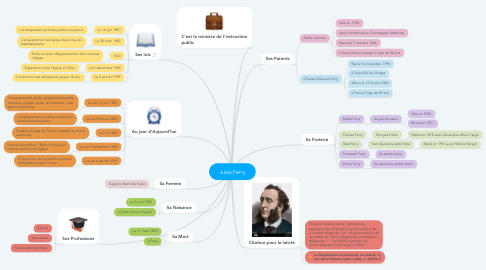 Mind Map: Jules Ferry