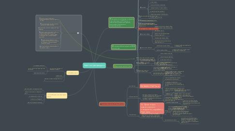 Mind Map: Архитектура продукта