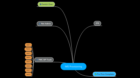 Mind Map: IMS Provisioning