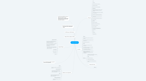 Mind Map: Eugenio Barba