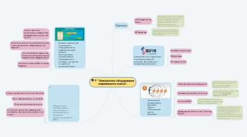 """Mind Map: """"Электронное оборудование современного класса""""."""