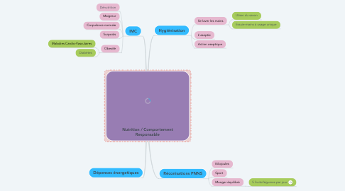Mind Map: Nutrition / Comportement Responsable