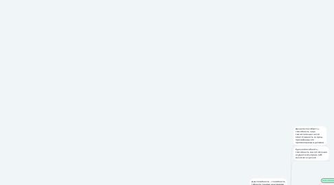 Mind Map: ГРАЖДАНСКАЯ ПРАВОСУБЪЕКТНОСТЬ- способность лица  быть субъектом гражданского права
