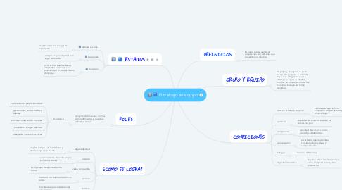 Mind Map: El trabajo en equipo