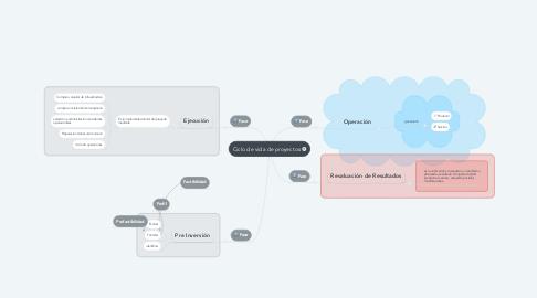 Mind Map: Ciclo de vida de proyectos