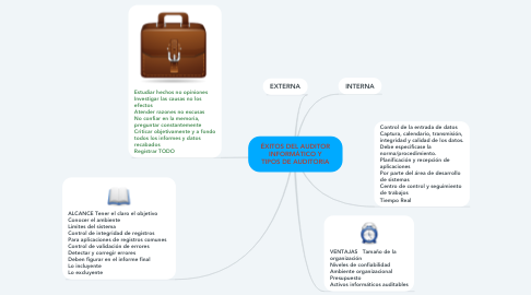 Mind Map: ÉXITOS DEL AUDITOR INFORMÁTICO Y TIPOS DE AUDITORIA