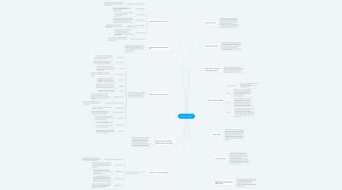 Mind Map: Culture of India
