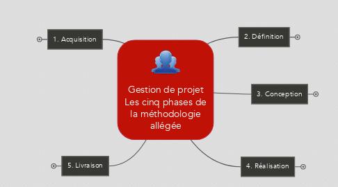 Mind Map: Gestion de projet Les cinq phases de la méthodologie allégée