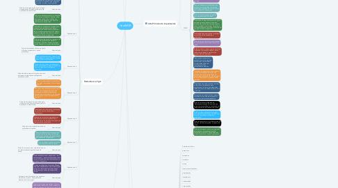 Mind Map: HealthDB