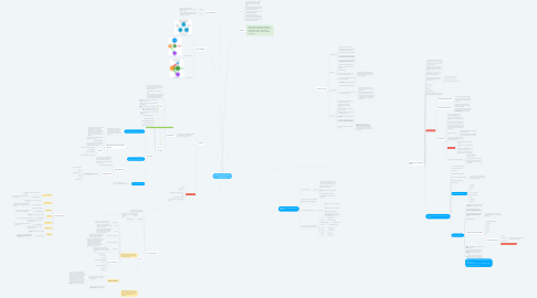 Mind Map: Week 10 Addiction and mental health