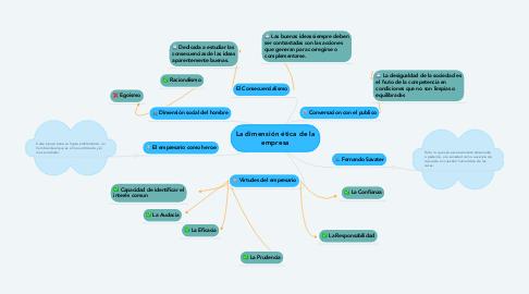 Mind Map: La dimensión ética de la empresa