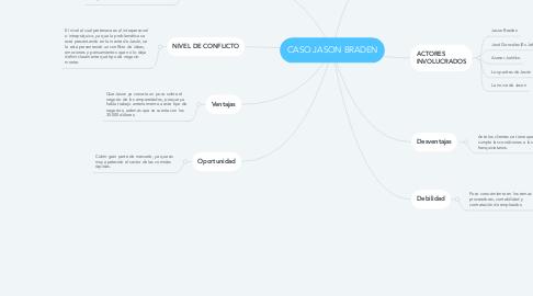 Mind Map: CASO JASON BRADEN