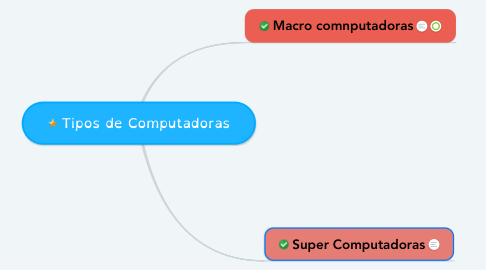 Mind Map: Tipos de Computadoras