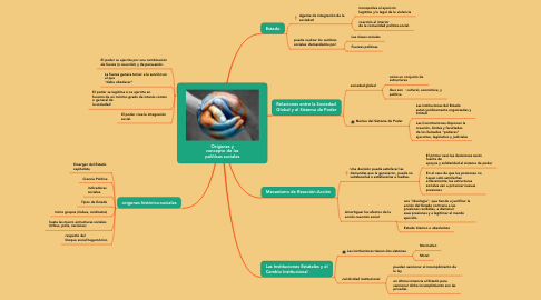 Mind Map: Orígenes y concepto de las políticas sociales