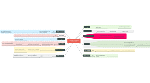 Mind Map: 12 PARES DE NERVOS CRANIANOS
