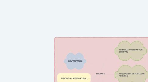 Mind Map: EPILEPSIA