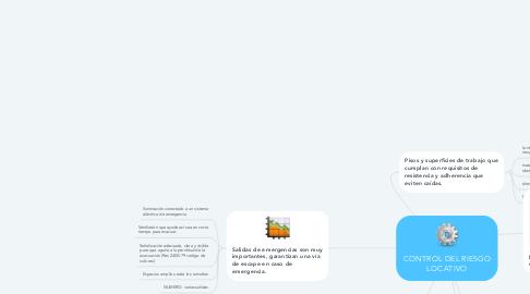 Mind Map: CONTROL DEL RIESGO LOCATIVO
