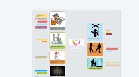 Mind Map: Основные  проблемы ребёнка с ограниченными возможностями: