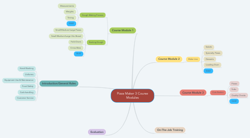 Mind Map: Pizza Maker 3 Course Modules