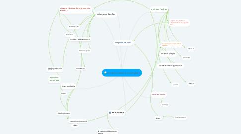 Mind Map: modelo sistemico complejo
