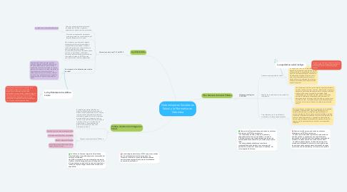 Mind Map: Determinantes Sociales en Salud y la Normativa en Colombia