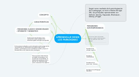 Mind Map: APRENDIZAJE DESDE LOS PARADIGMAS