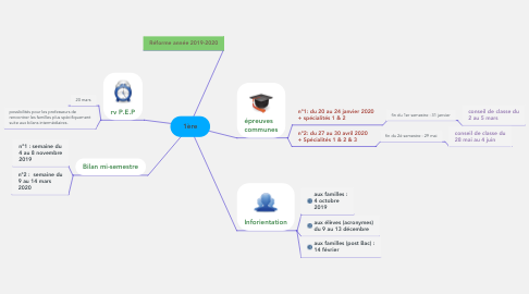 Mind Map: 1ère