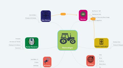 Mind Map: ReviveAgro