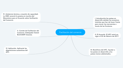 Mind Map: Facilitación del comercio
