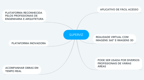 Mind Map: SUPERVIZ