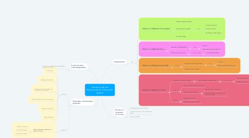 Mind Map: Construcción de Magnitudes en Educación Infantil.