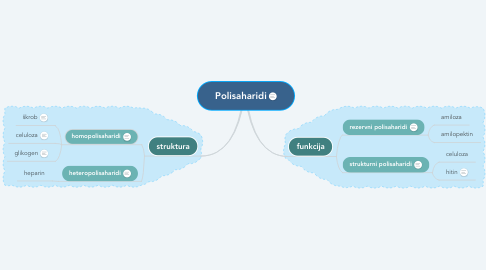 Mind Map: Polisaharidi
