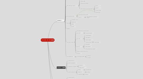 Mind Map: HECHOS DE DIOS