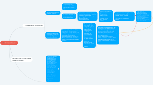 Mind Map: HANNAH ARENDT