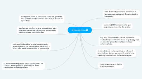 Mind Map: Metacognición