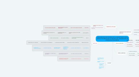 Mind Map: FUNDAMENTACIÓN TEÓRICA DE LA IMPORTANCIA DE LA LENGUA MATERNA EN EL PROCESO DE ADQUISICIÓN EN LENGUAS EXTRANJERAS