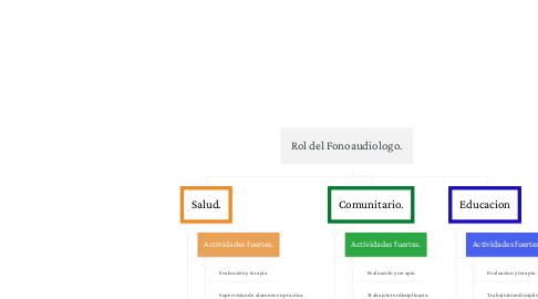 Mind Map: Rol del Fonoaudiologo.