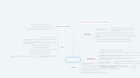 Mind Map: Desarrollo del modelo sistémico.