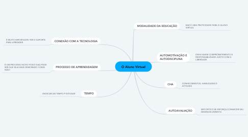 Mind Map: O Aluno Virtual