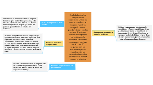 Mind Map: Property Rights
