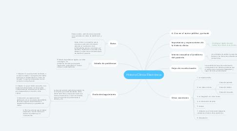 Mind Map: Historia Clínica Electrónica