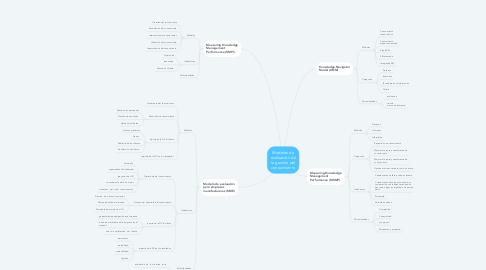 Mind Map: Modelos de evaluación de la gestión del conocimiento