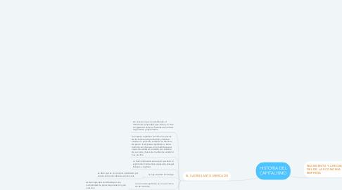 Mind Map: HISTORIA DEL CAPITALISMO