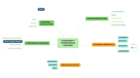 Mind Map: ELEMENTOS DE ANÁLISIS DE INFORMACIÓN
