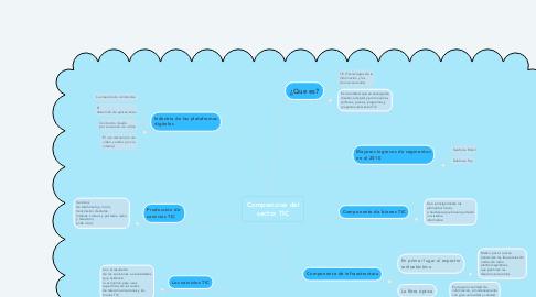 Mind Map: Composicion del sector TIC
