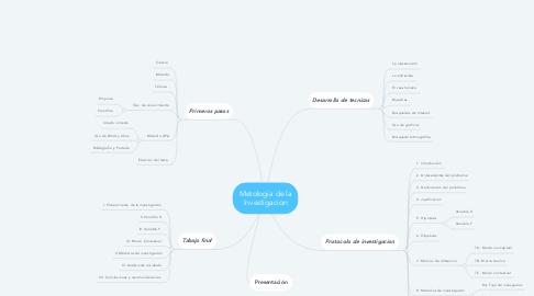 Mind Map: Metologia de la Investigacion
