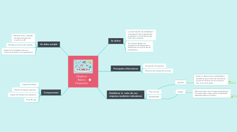 Mind Map: Objetivo Basico Financiero